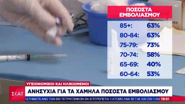 Τα χαμηλά ποσοστού εμβολιασμού σε μεγαλύτερες ηλικιακές ομάδες προκαλούν ανησυχία