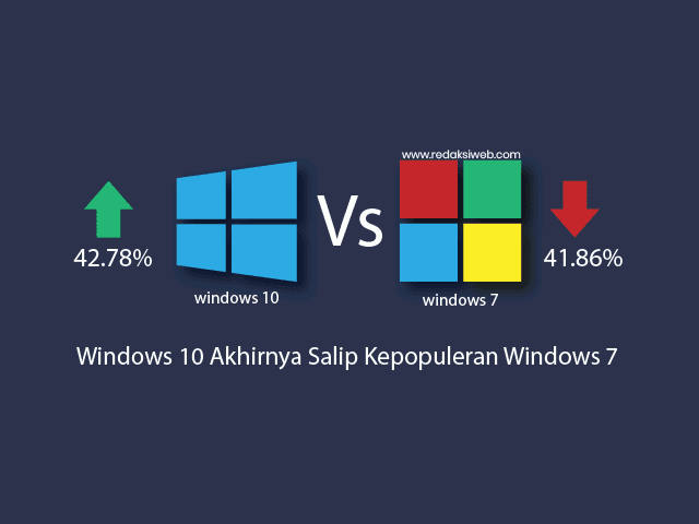 Windows 10 Akhirnya Salip Popularitas Windows 7