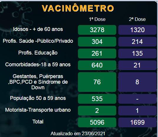 Ranking do programa de imunização do governo elevou a Ilha, a 145 posição entre as cidades mais rápidas nas fases de recebimento das vacinas