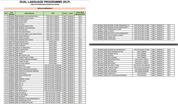 Senarai Sekolah Di Bestari Jaya Perokok K