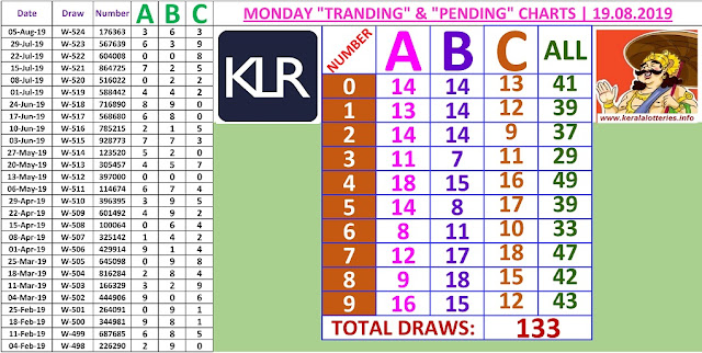 Kerala lottery result ABC and All Board winning number chart of latest 133 draws of Monday Win Win lottery. Win Win Kerala lottery chart published on 18.08.2019.