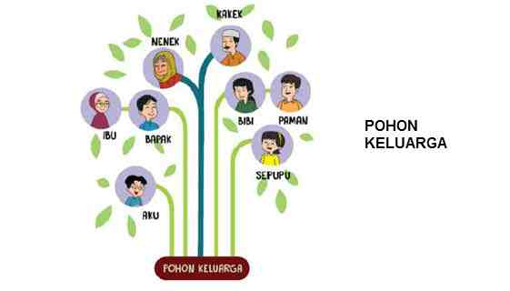 Pohon Keluargaku