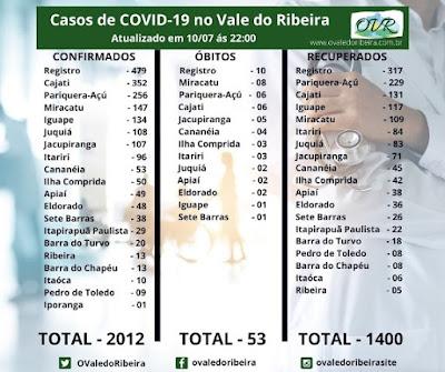Vale do Ribeira soma 2012 casos positivos, 1400 recuperados e 53 mortes do Coronavírus - Covid-19