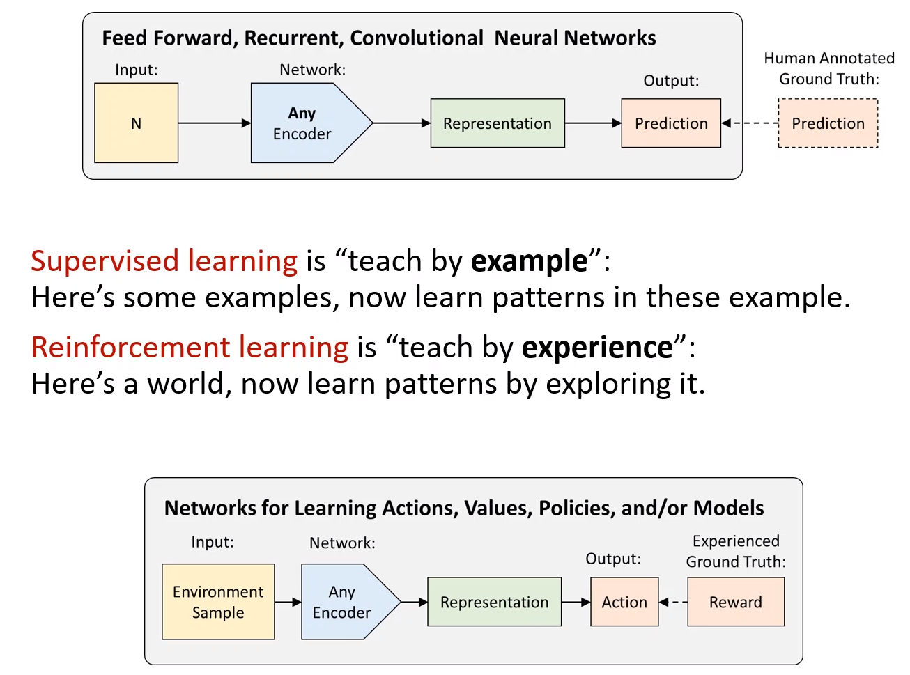 Data Science, Database, Tools Learning's (Video-Image-Text-Data