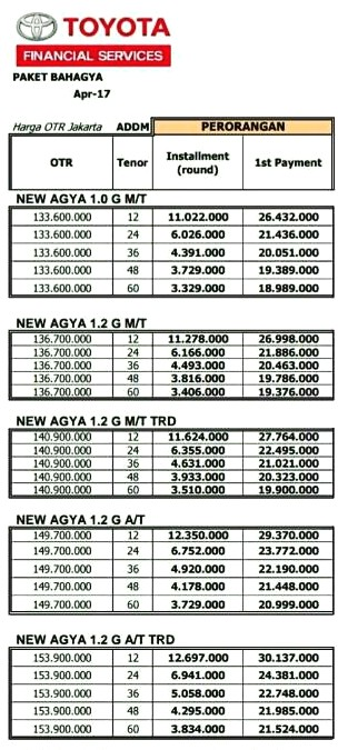 Kredit Mobil New Toyota Agya Promo GIIAS 2017