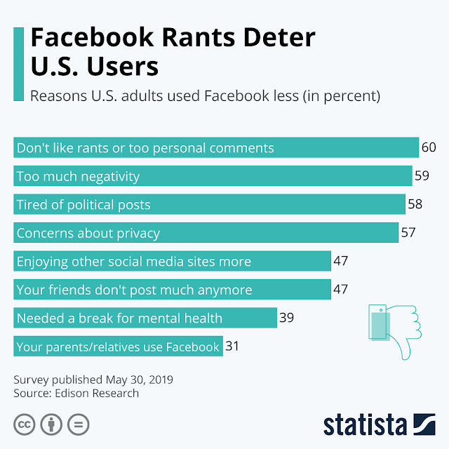 Why are people using Facebook less?