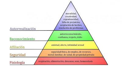 piramide maslow verfractal bioneuroemocion coaching psicomagia pnl