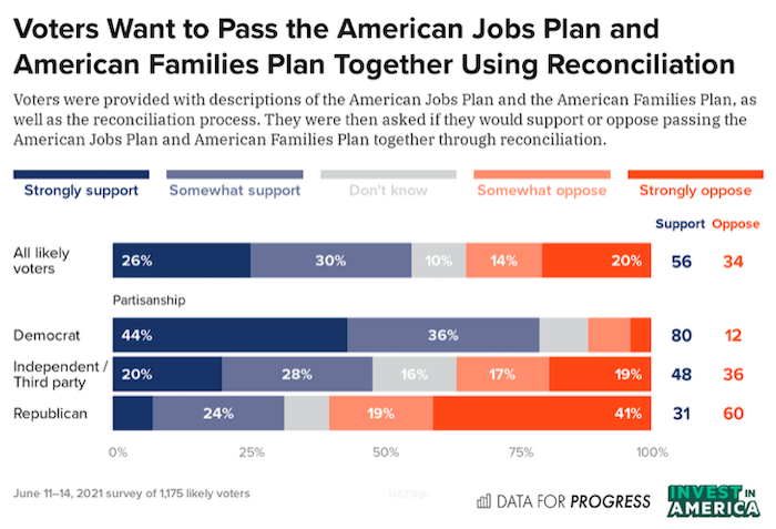 Voters Support Using Reconciliation Pass Biden's Plans