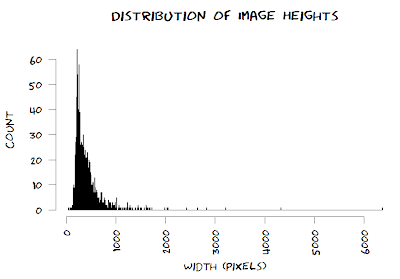 histogram of height of xkcd comics