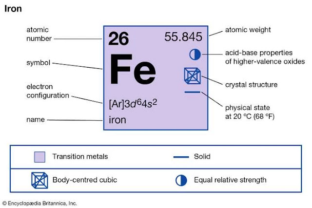 Properties of Iron