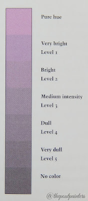 Betty Edwards Intensity Scale Colour Theory
