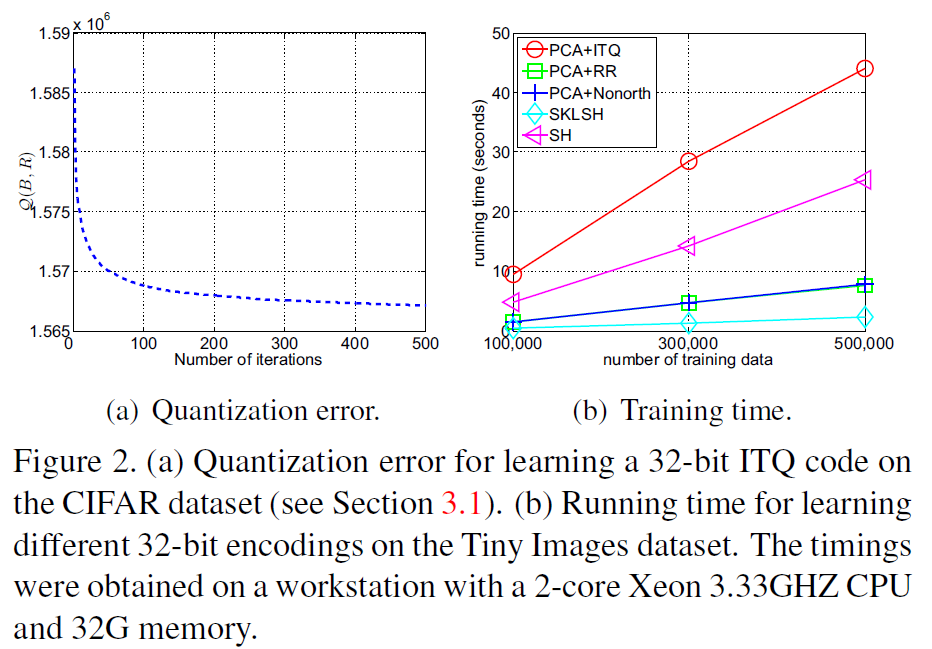 論文筆記】《Iterative Quantization: A Procrustean Approach to