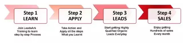 Leadsark affiliate marketing