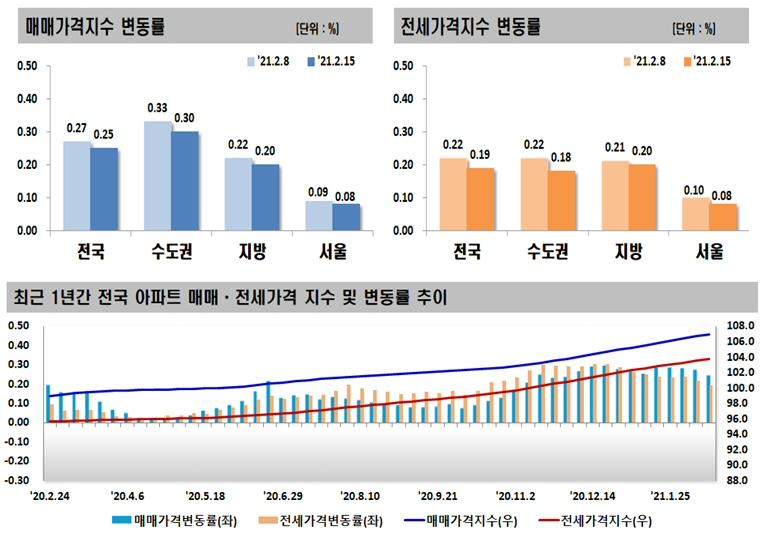 2021년 2월 셋째 주 아파트 가격동향, 매매 0.25% 상승, 전세 0.19% 상승