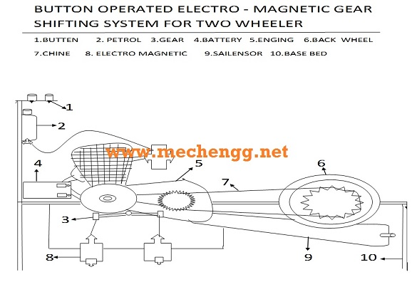 Button operated electromagnetic gear shifting system mechanical projects
