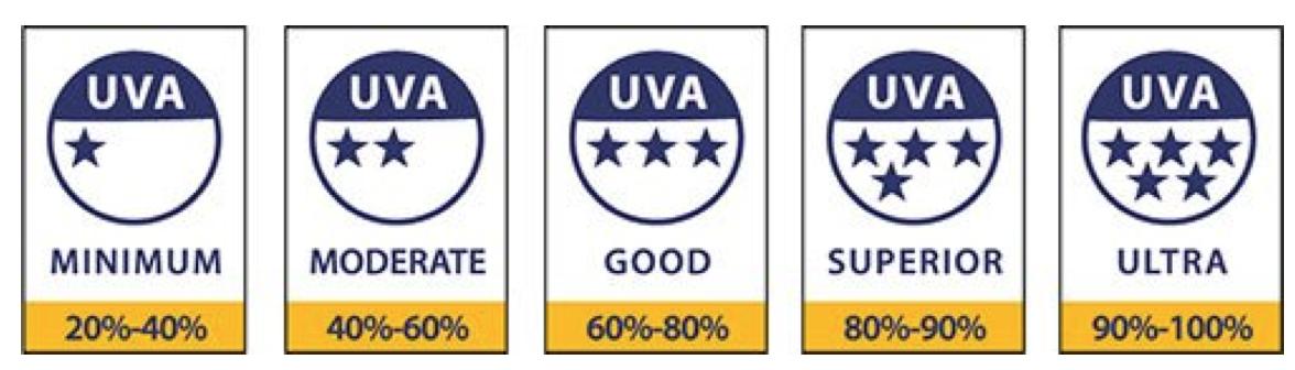 如果對 UVA 的防護力是 UVB 的 20-40% 可得一顆星。以此類推,星星越多,表示防曬勻度越好。