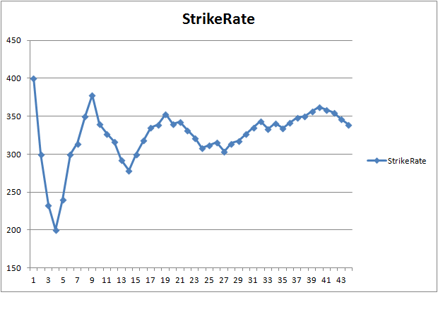 Operations Research and Analytics: Strike Rate Analysis of