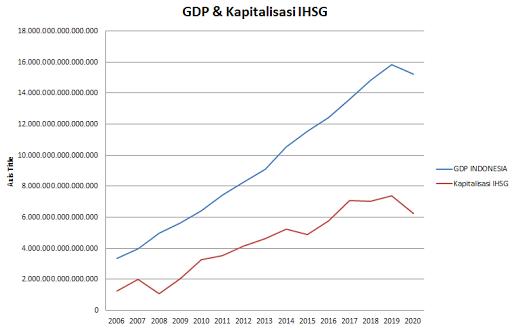 GDP Kapitalisasi IHSG