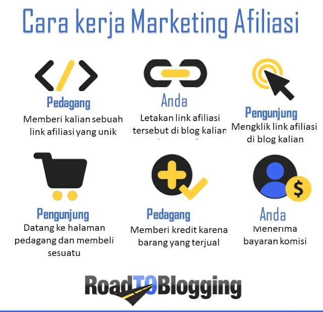 cara kerja pemasaran afiliasi