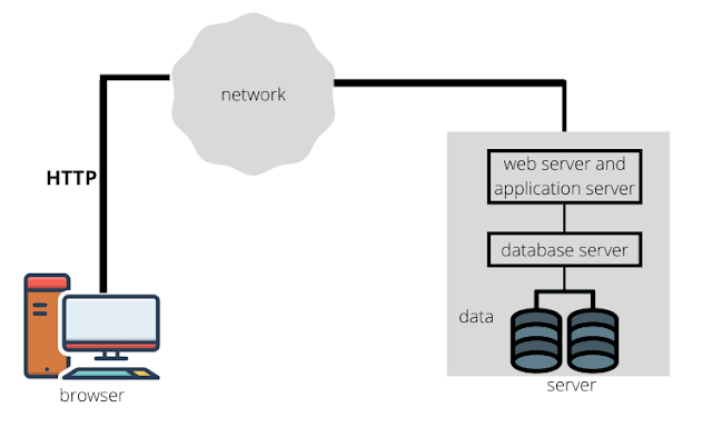 Two-layer Web application architecture (Web Fundamentals)