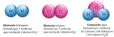 En la imagen se observa las moléculas elementales de hidrógeno y oxígeno que son diatómicas, a partir de estos elementos constituyentes se obtiene la molécula de agua que es un compuesto, pues está formada por diferentes tipos de átomos.