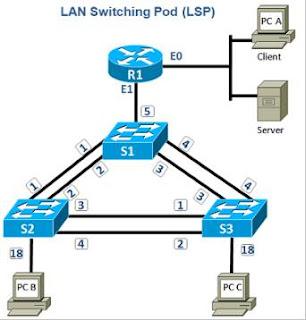 Cách Chuyển mạch và chuyển mạch LAN