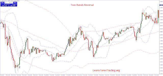 Two Bands Reversal