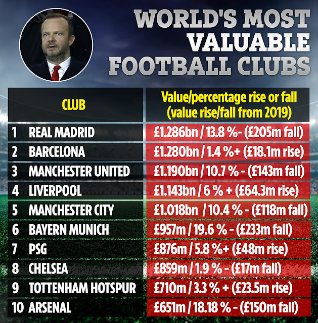world's most valuable football clubs 2020