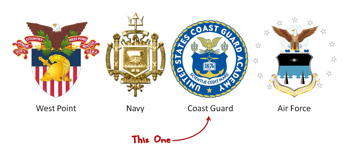 Coast Guard Food Service Practical Handbook