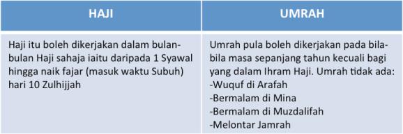 perbezaan umrah dan haji