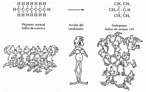 Elaboración de la Gasolina Isomerización