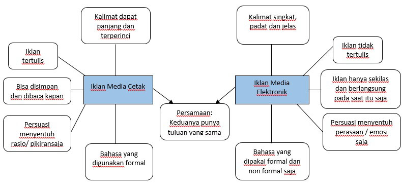 Apa Perbedaan Iklan Media Cetak Dan Iklan Media Elektronik