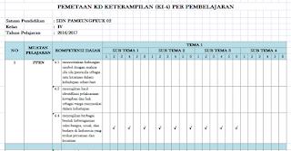Pemetaan KD Pengetahuan KI-3 Kelas 4 SD Kurikulum 2013