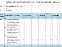 Pemetaan KD KI-3 Pengetahuan  Kelas 4 SD Kurikulum 2013