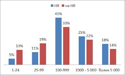 Исследование HR-бренда. Описательные статистики