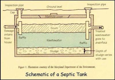 Funcionamiento de fosas septicas