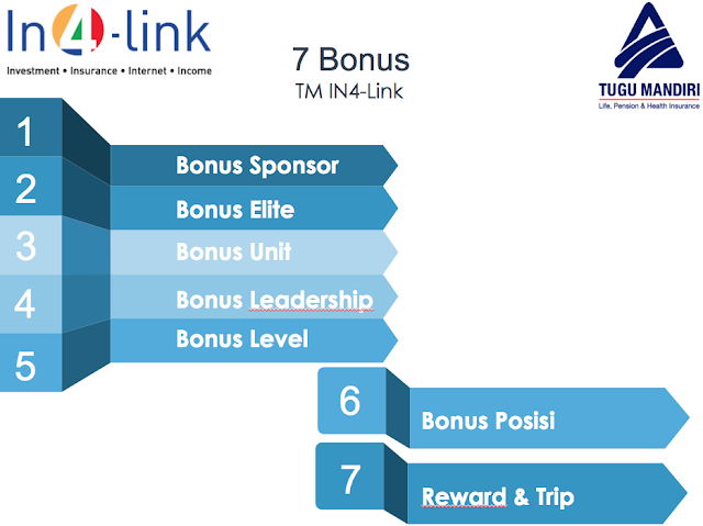 bonus%2B1 - Program IN4LINK TM POWER LINK Persembahan Dari Tugu Mandiri