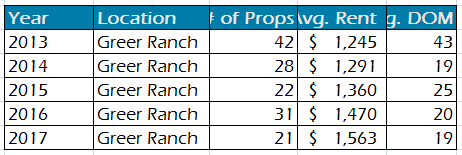surprise-az-and-greer-ranch-subdivision-rental-prices-and-data-2013-to-2017
