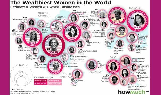 The World's Richest Women