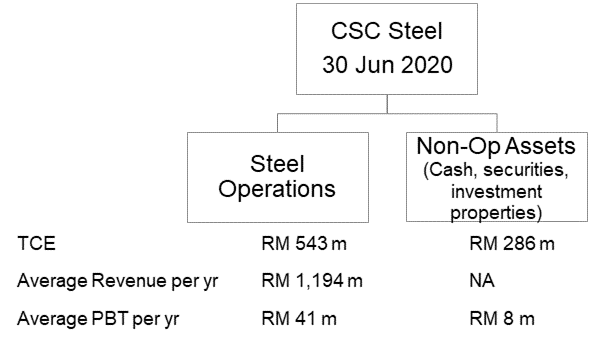 CSC Steel Segment Performance