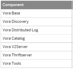 Vora 1.2 installation Cheat sheet: Concepts, Requirements and Installation