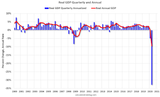 Real GDP annual and quarterly