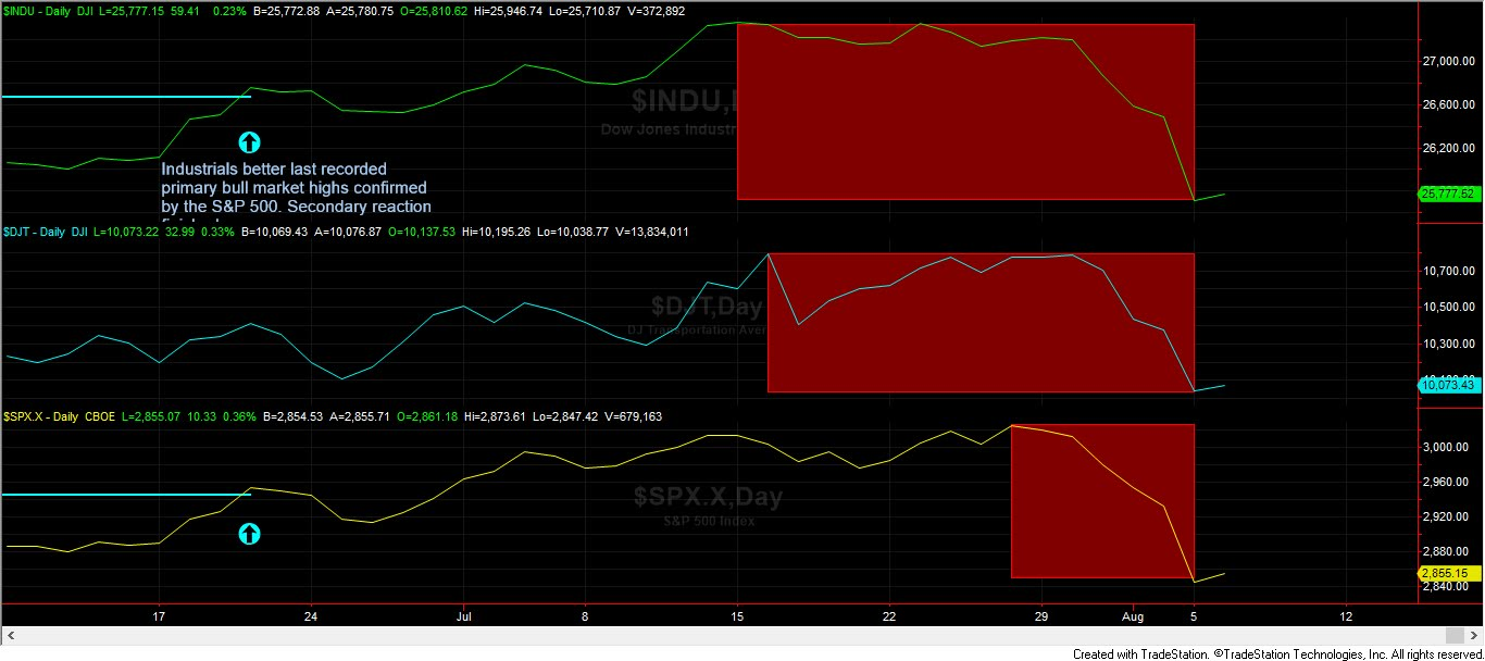 Dow Theory Investment: Dow Theory Update for August 6
