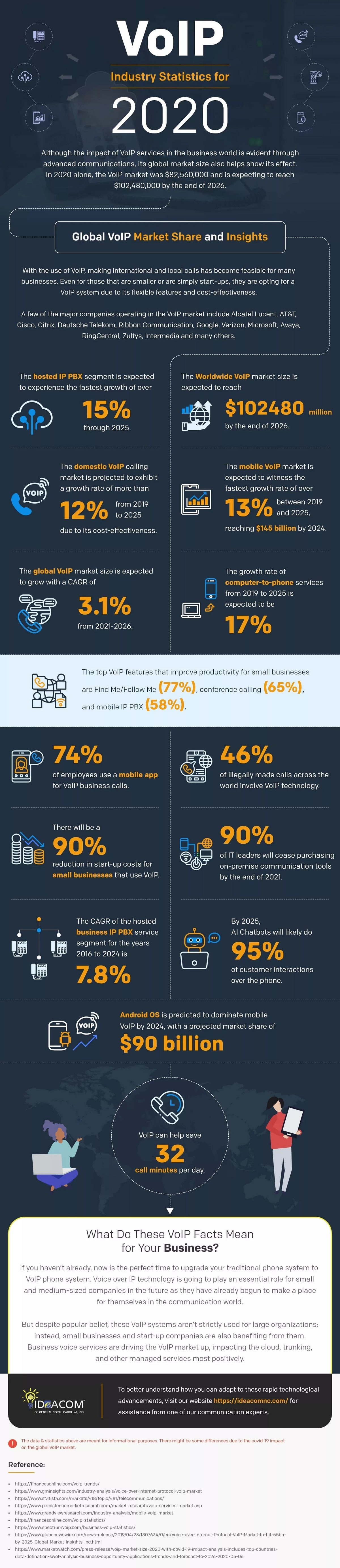 voip-industry-statistics-2020-infographic