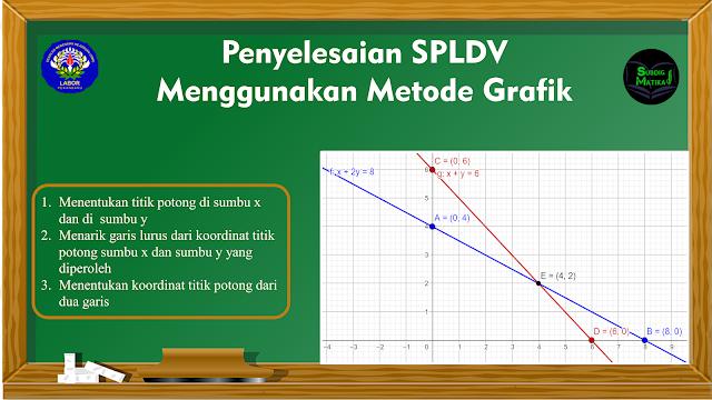 Penyelesaian SPLDV  dengan Metode Grafik