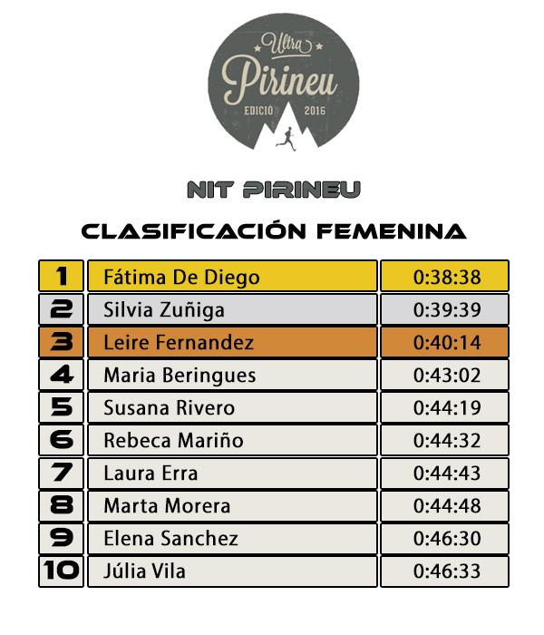 Clasificación Nit Pirineu 2016