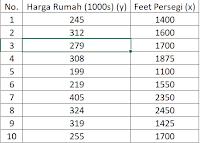 Tabel Data Regresi Linier