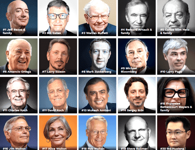 Richest Man In The World Including Billionaires