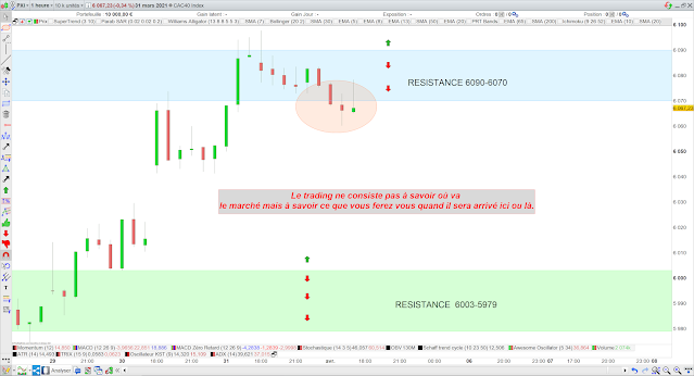 Trading cac40 01/04/21