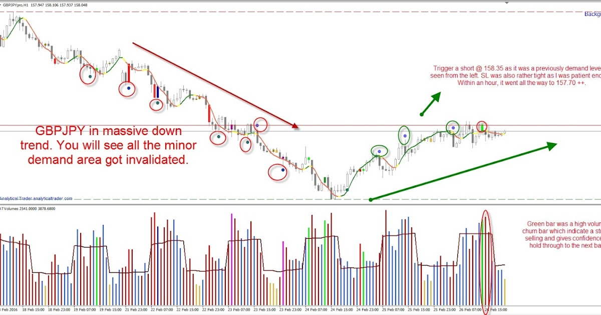 Singapore Wyckoff & Volume Spread Analysis: GBPJPY - VSA Trade Set Up Using Analytical VSA Trader